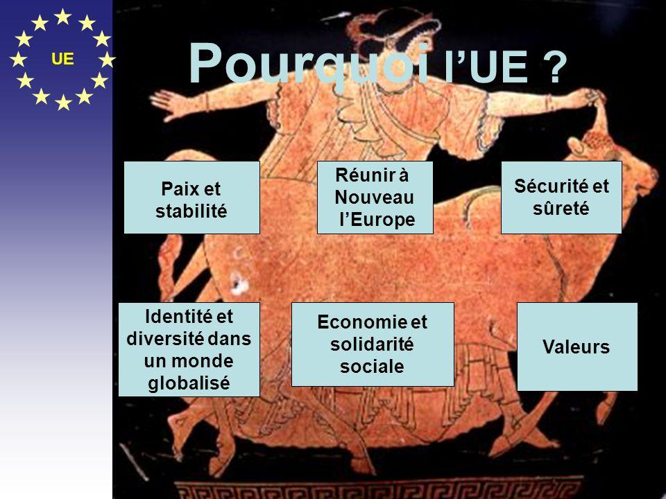 Pourquoi l'UE Réunir à Paix et stabilité Sécurité et sûreté Nouveau