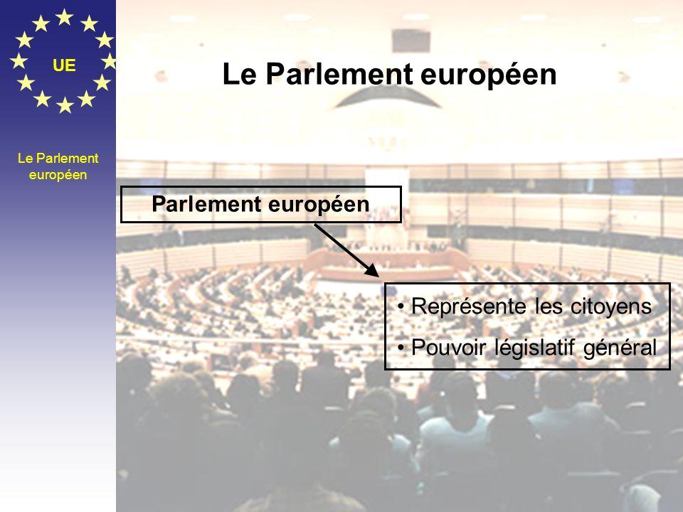 Le Parlement européen Parlement européen Représente les citoyens