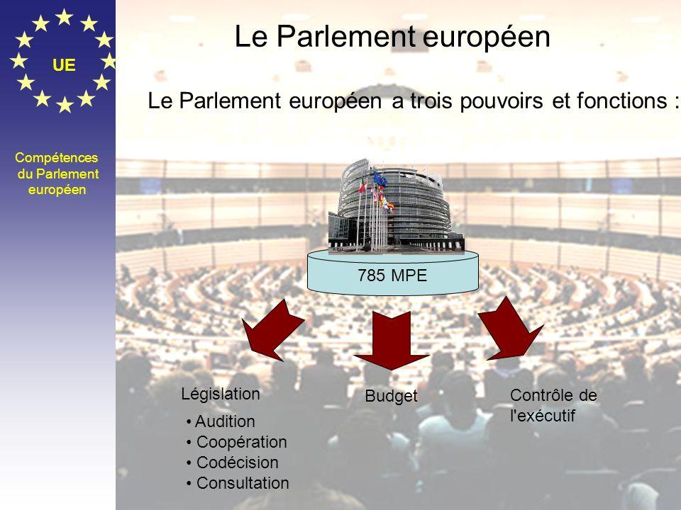 785 MPE Le Parlement européen a trois pouvoirs et fonctions : Le Parlement européen. UE. Compétences.