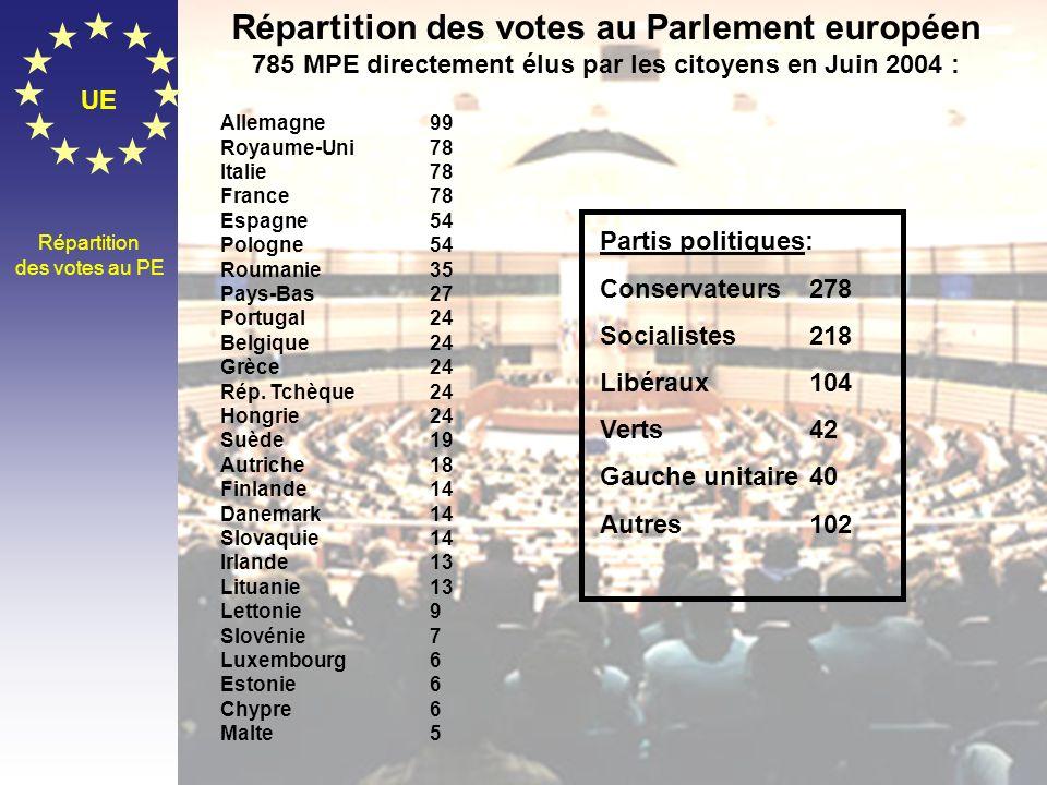 Répartition des votes au Parlement européen