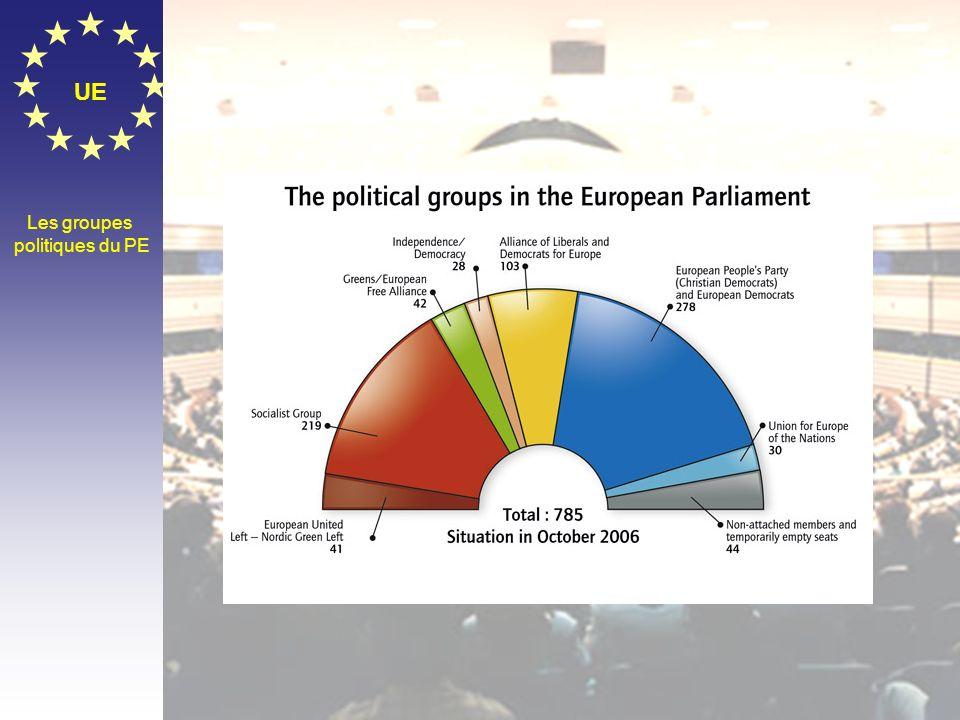 UE Les groupes politiques du PE