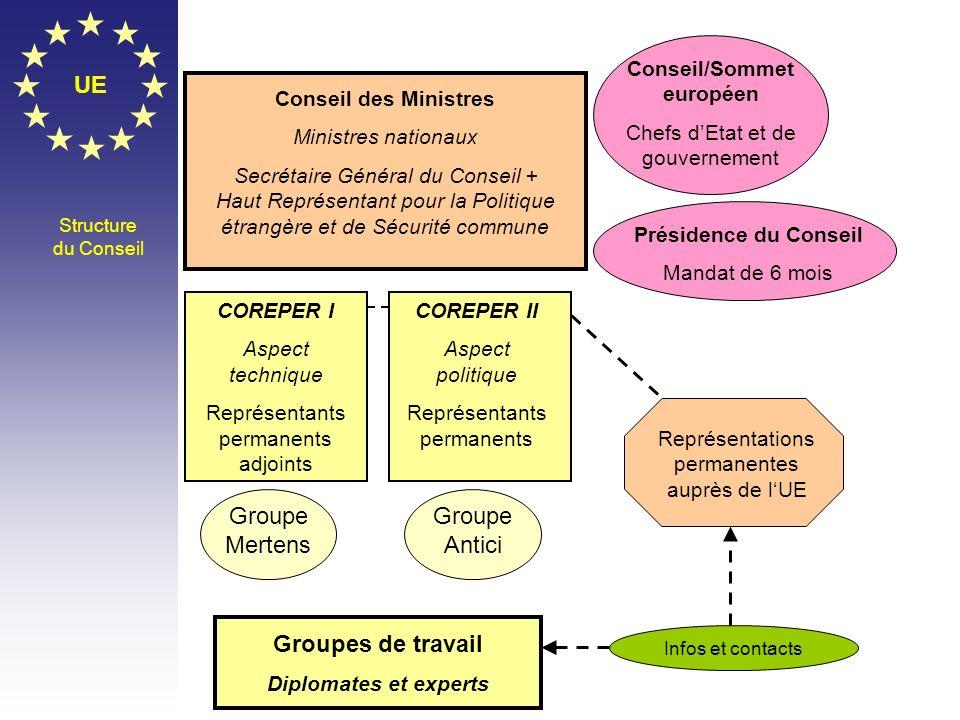 Conseil/Sommet européen