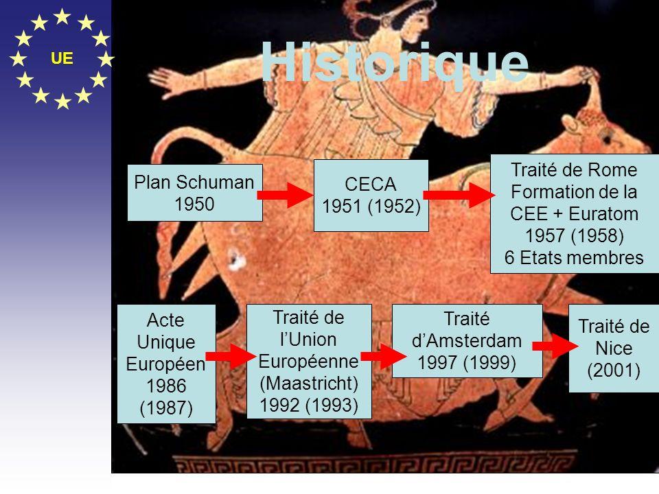 Historique Traité de Rome Formation de la CEE + Euratom 1957 (1958)