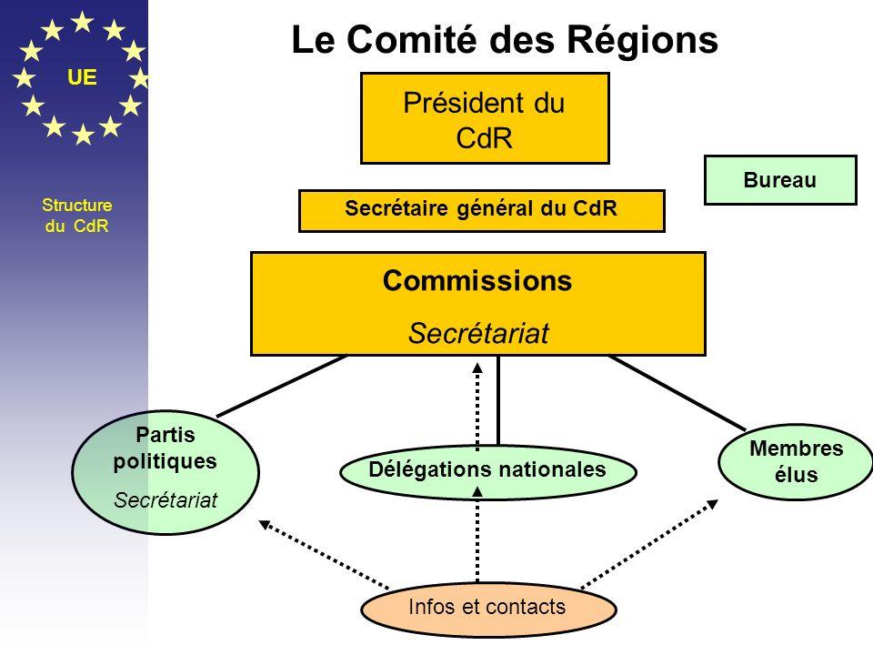Secrétaire général du CdR Délégations nationales