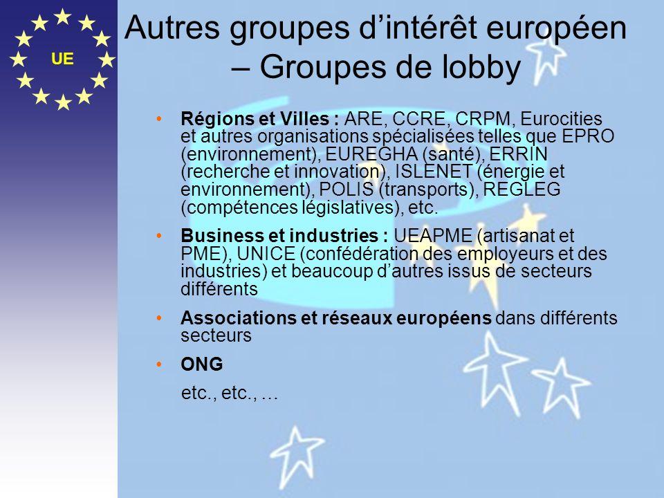 Autres groupes d'intérêt européen – Groupes de lobby