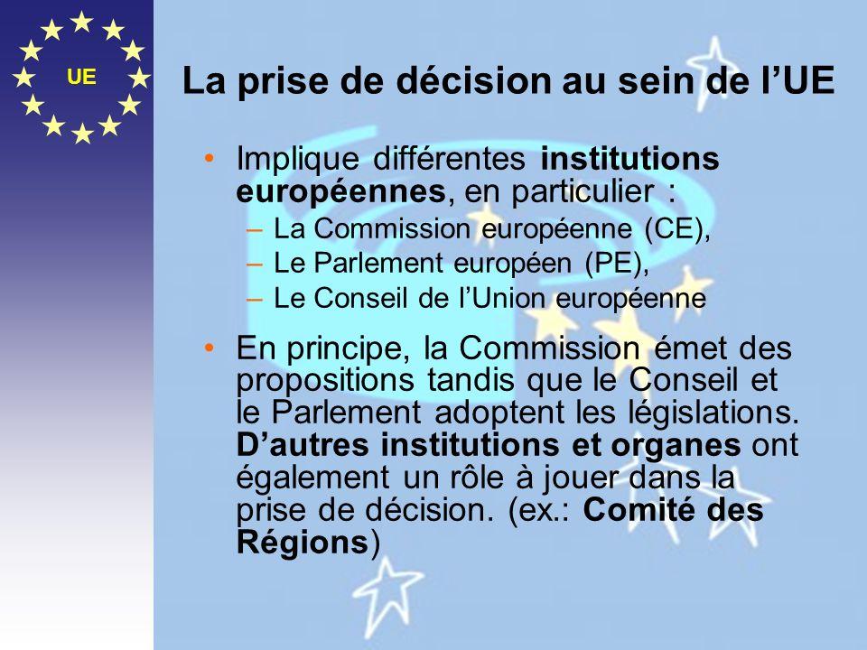 La prise de décision au sein de l'UE