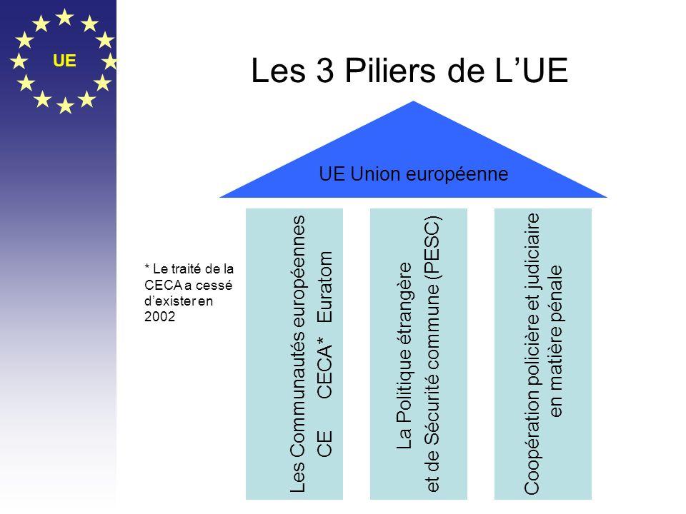 Les 3 Piliers de L'UE UE Union européenne Les Communautés européennes