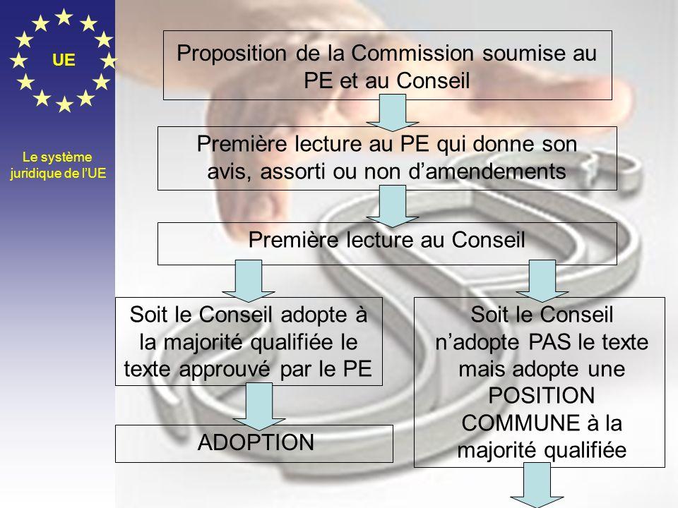 Proposition de la Commission soumise au PE et au Conseil