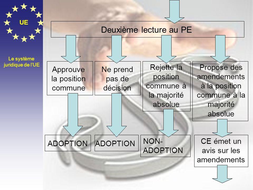 UE Deuxième lecture au PE. Le système. juridique de l'UE. Rejette la position commune à la majorité absolue.