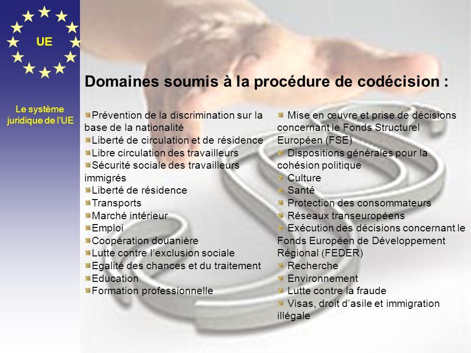 Domaines soumis à la procédure de codécision :