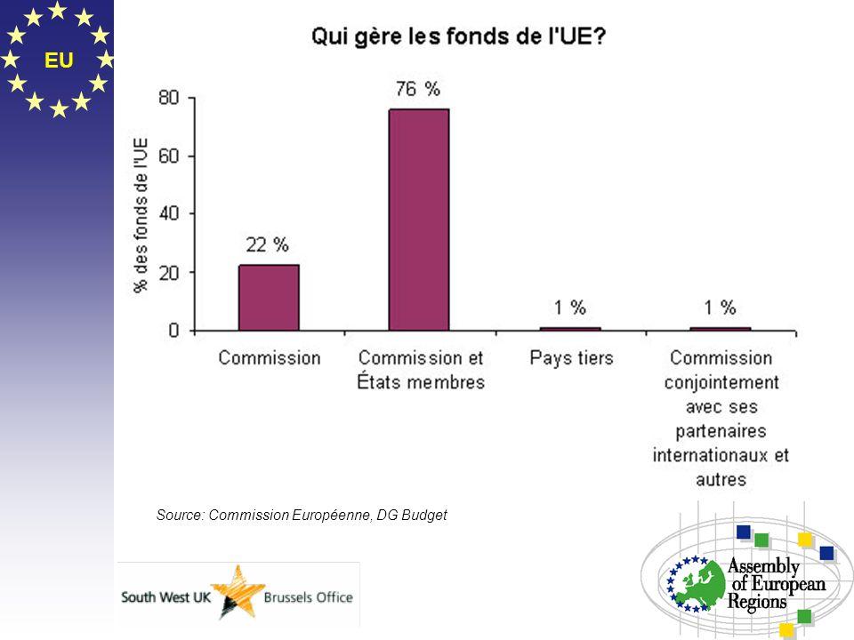 Source: Commission Européenne, DG Budget