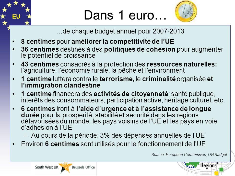 Dans 1 euro… …de chaque budget annuel pour 2007-2013