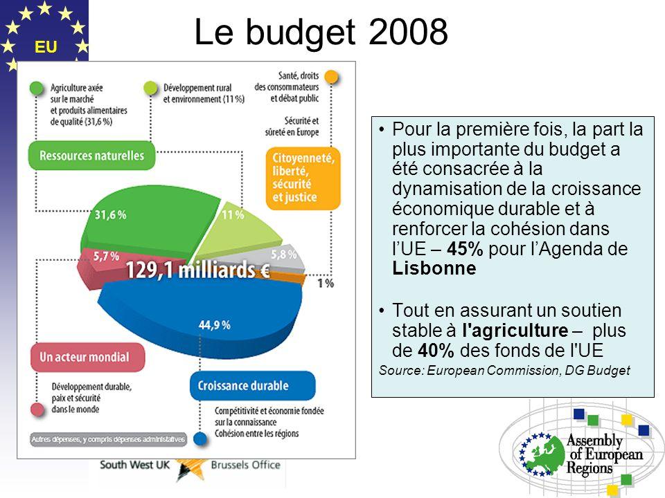 Le budget 2008 EU.