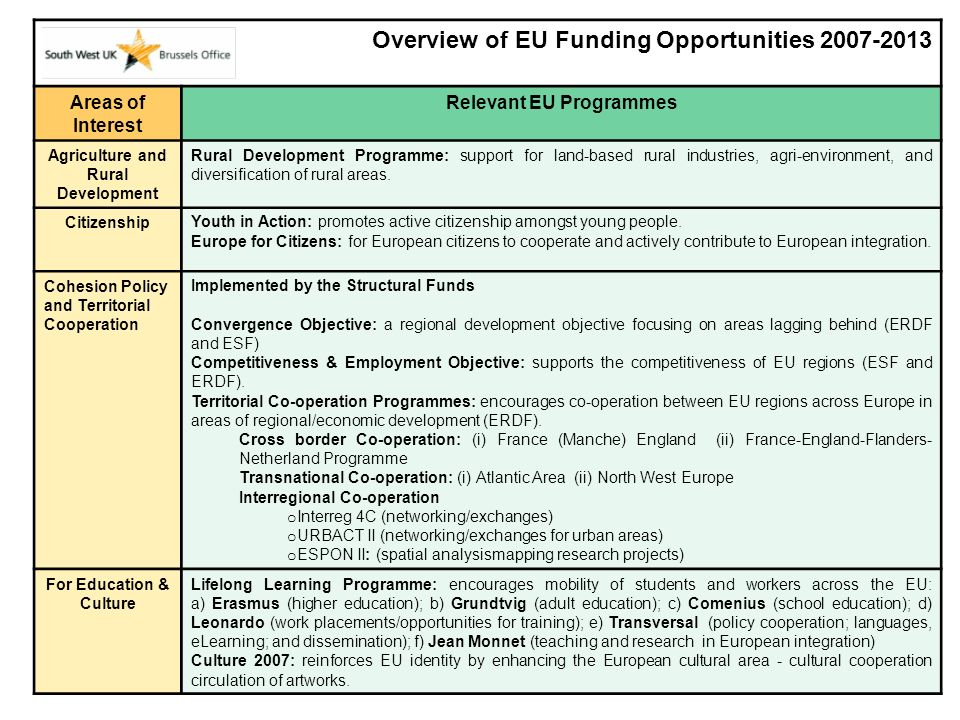 Overview of EU Funding Opportunities 2007-2013