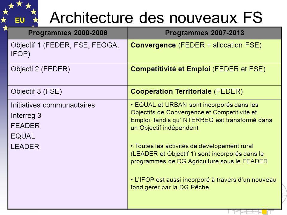 Architecture des nouveaux FS