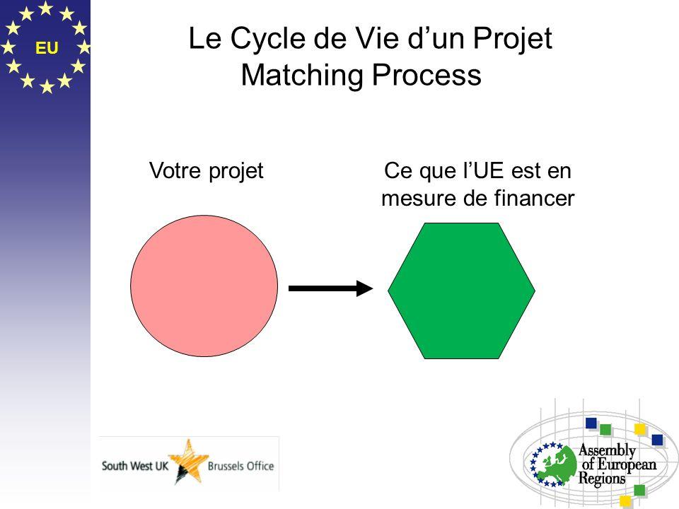 Le Cycle de Vie d'un Projet Matching Process