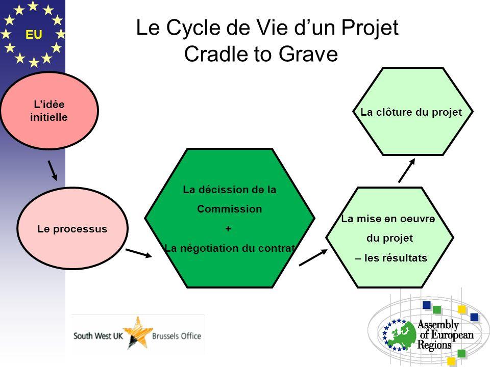 Le Cycle de Vie d'un Projet Cradle to Grave