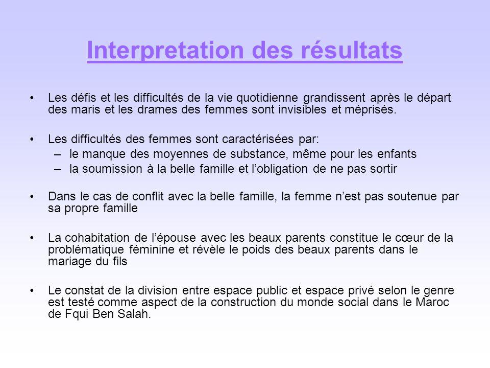 Interpretation des résultats