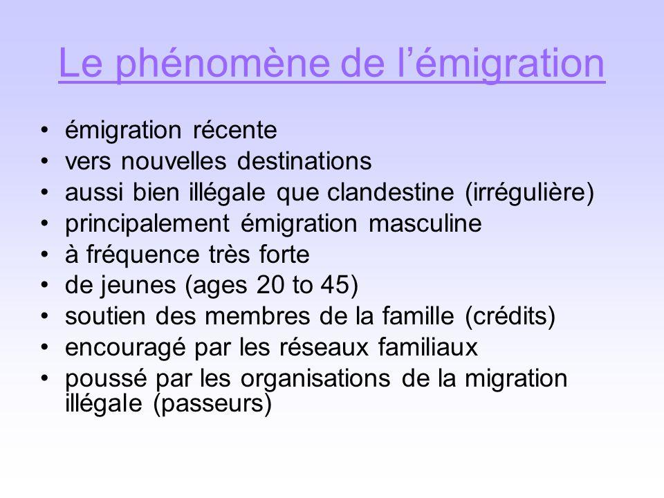 Le phénomène de l'émigration