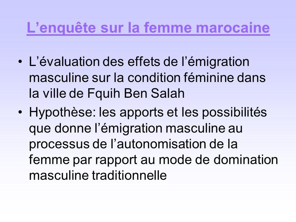 L'enquête sur la femme marocaine