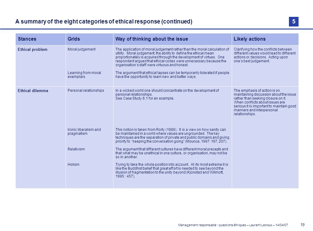 A summary of the eight categories of ethical response (continued) 5