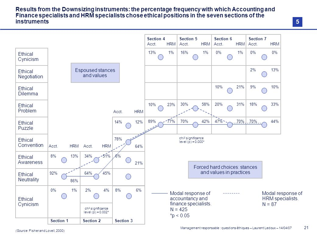 Results from the Downsizing instruments: the percentage frequency with which Accounting and Finance specialists and HRM specialists chose ethical positions in the seven sections of the instruments