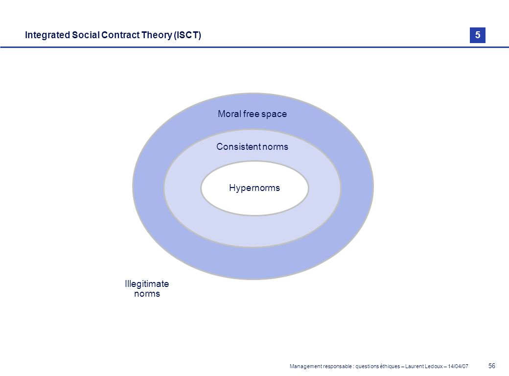 Integrated Social Contract Theory (ISCT)