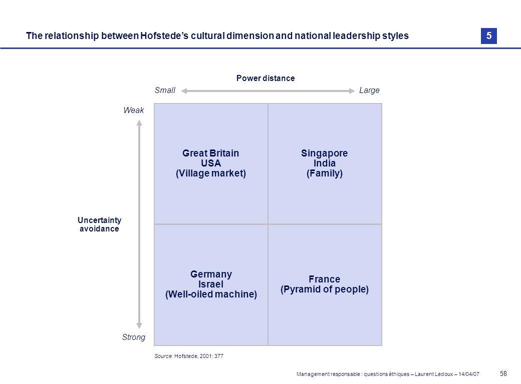 hofstede cultural dimensions