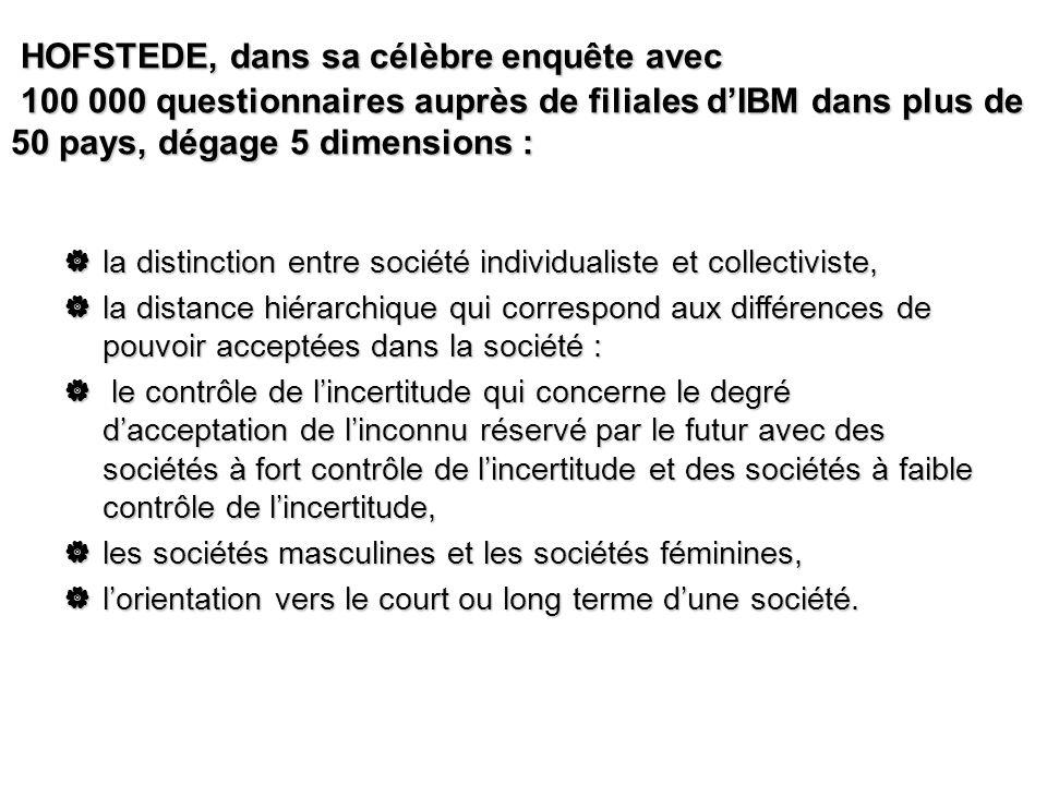 HOFSTEDE, dans sa célèbre enquête avec 100 000 questionnaires auprès de filiales d'IBM dans plus de 50 pays, dégage 5 dimensions :