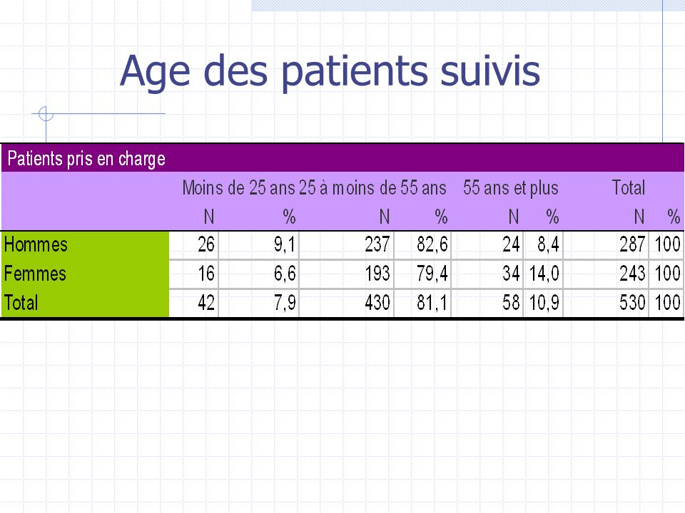 Age des patients suivis