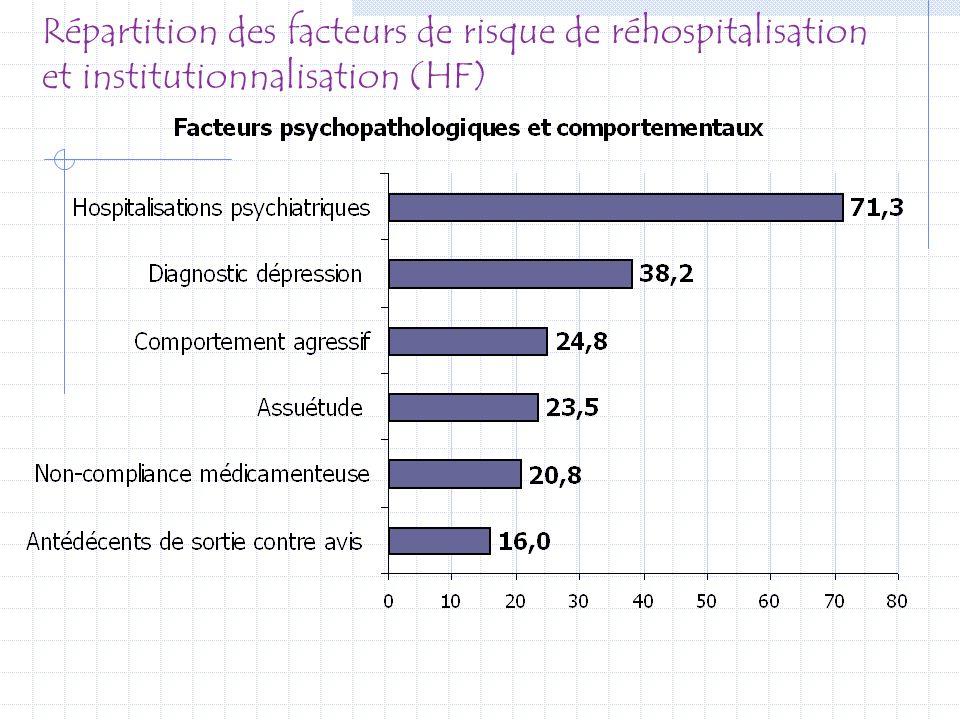 Répartition des facteurs de risque de réhospitalisation et institutionnalisation (HF)