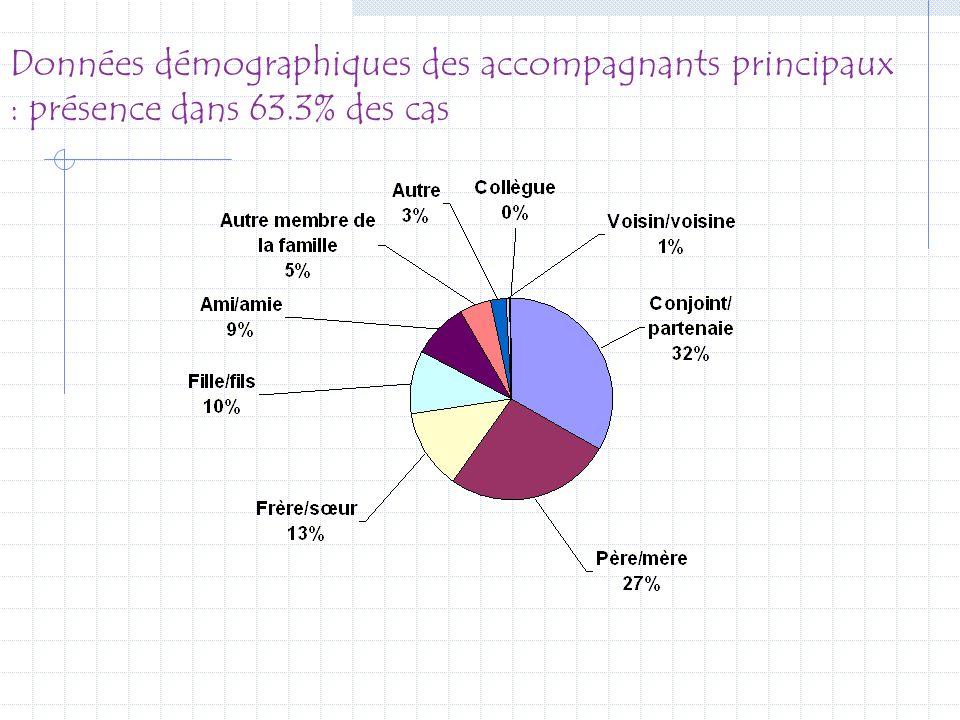 Données démographiques des accompagnants principaux : présence dans 63