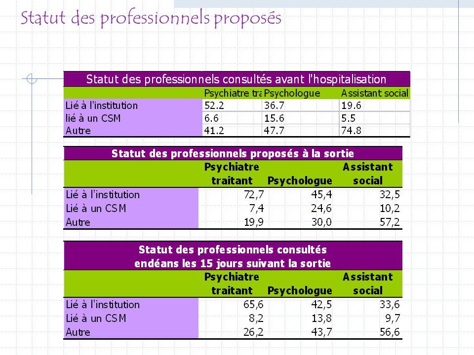 Statut des professionnels proposés