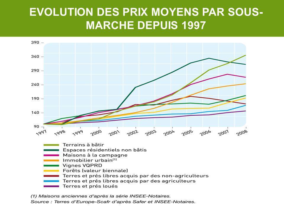 EVOLUTION DES PRIX MOYENS PAR SOUS-MARCHE DEPUIS 1997
