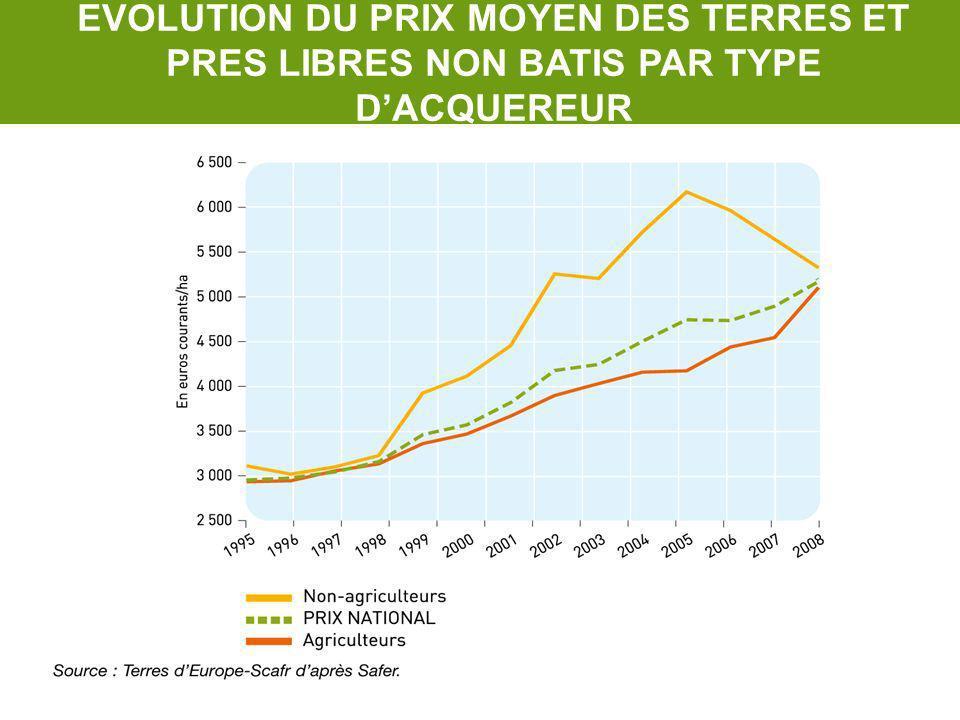 EVOLUTION DU PRIX MOYEN DES TERRES ET PRES LIBRES NON BATIS PAR TYPE D'ACQUEREUR