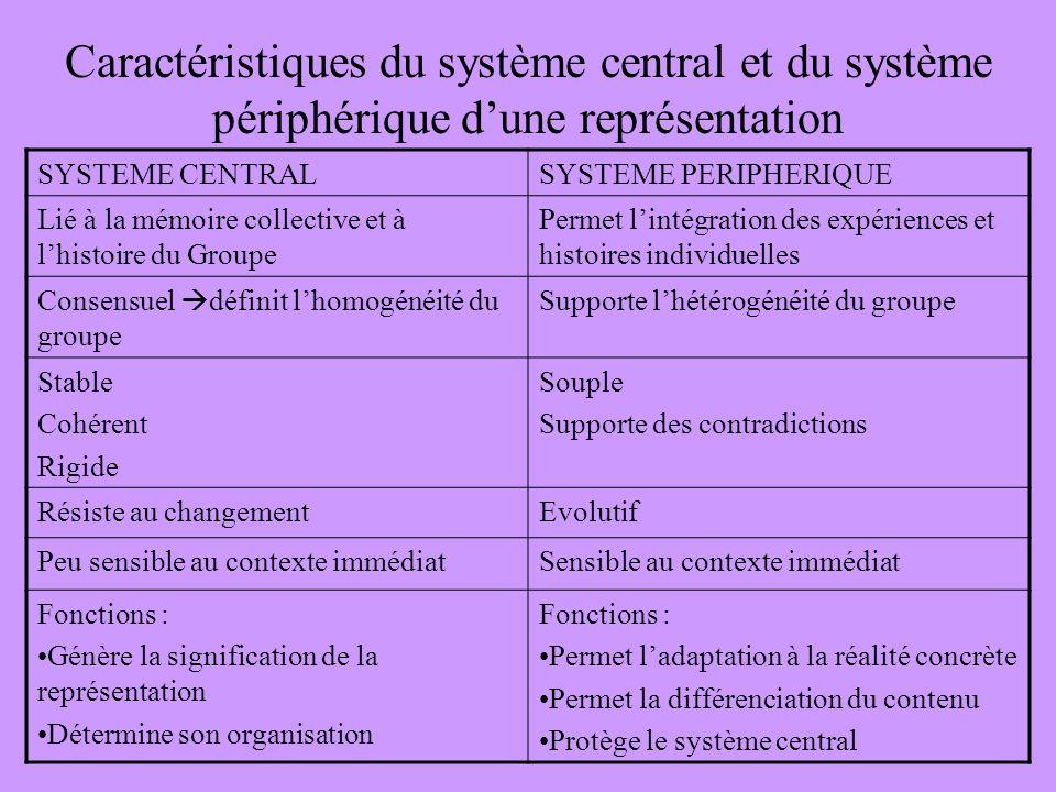 Caractéristiques du système central et du système périphérique d'une représentation