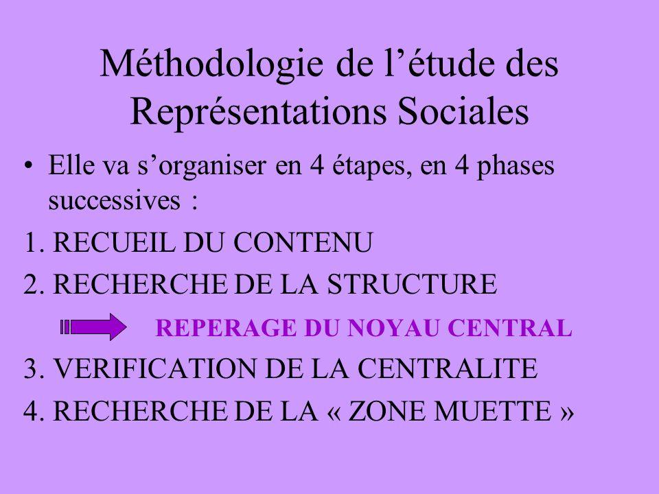 Méthodologie de l'étude des Représentations Sociales