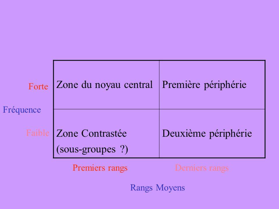 Zone du noyau central Première périphérie Zone Contrastée