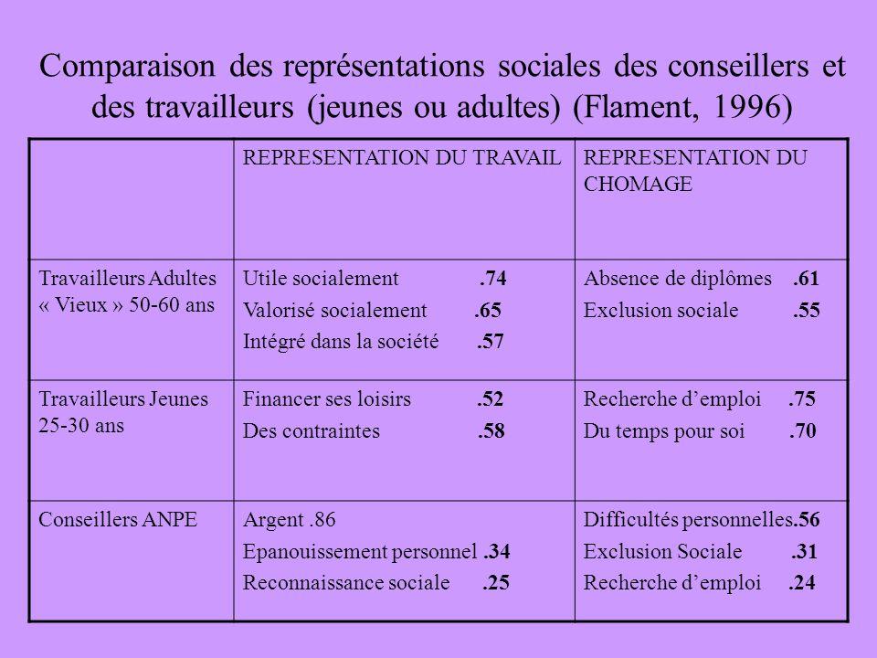 Comparaison des représentations sociales des conseillers et des travailleurs (jeunes ou adultes) (Flament, 1996)