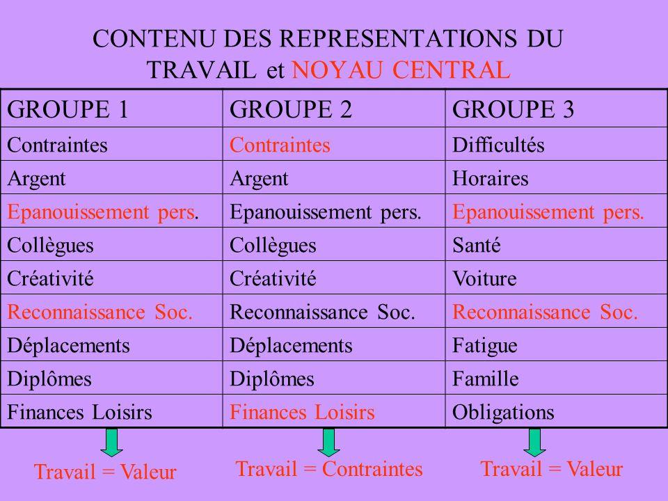 CONTENU DES REPRESENTATIONS DU TRAVAIL et NOYAU CENTRAL