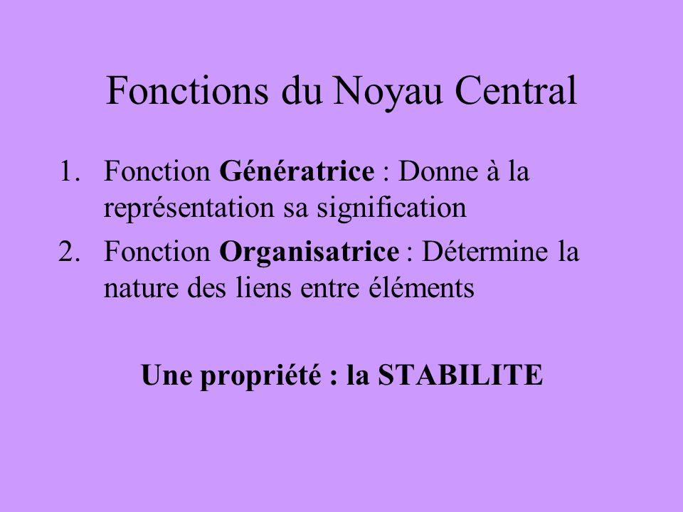 Fonctions du Noyau Central