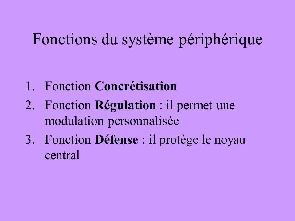 Fonctions du système périphérique