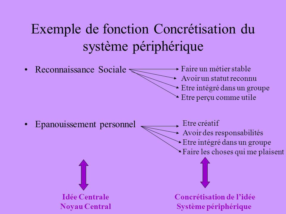 Exemple de fonction Concrétisation du système périphérique