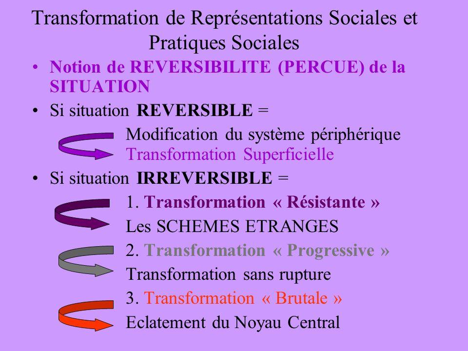 Transformation de Représentations Sociales et Pratiques Sociales