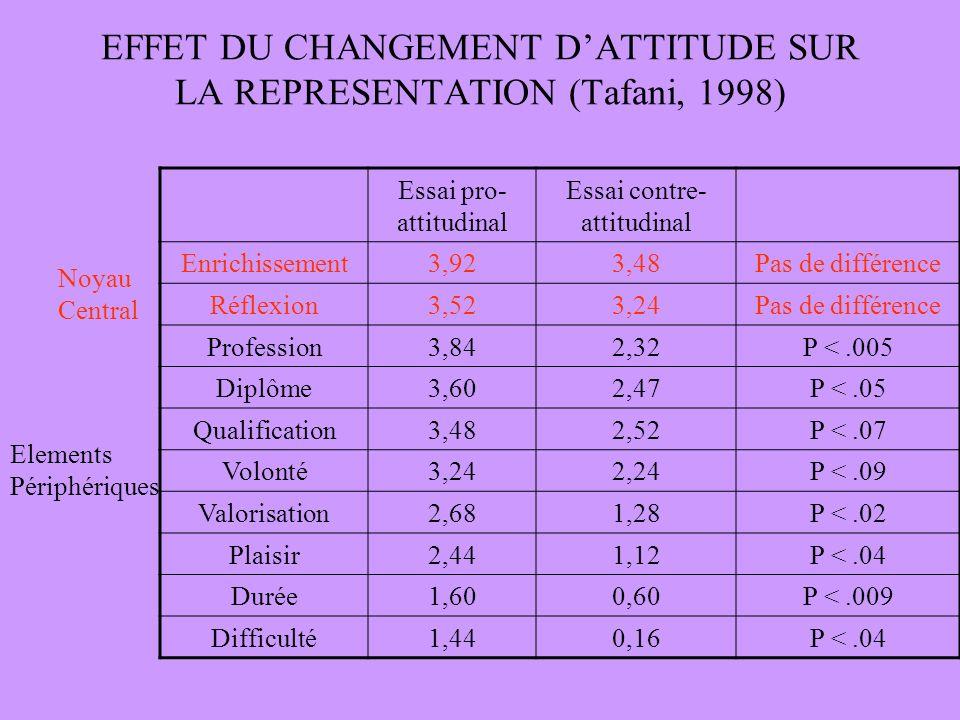 EFFET DU CHANGEMENT D'ATTITUDE SUR LA REPRESENTATION (Tafani, 1998)