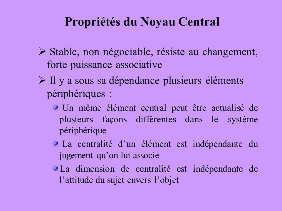 Propriétés du Noyau Central