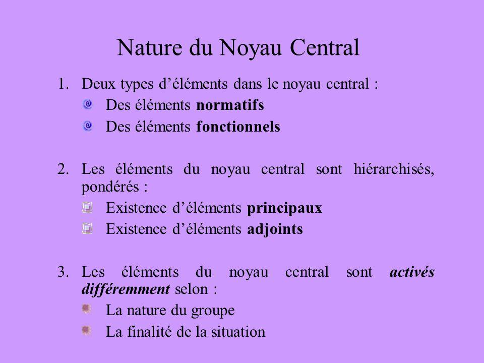 Nature du Noyau Central