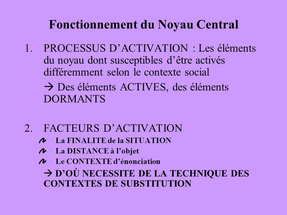 Fonctionnement du Noyau Central
