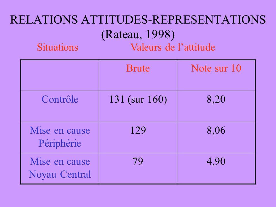 RELATIONS ATTITUDES-REPRESENTATIONS (Rateau, 1998)