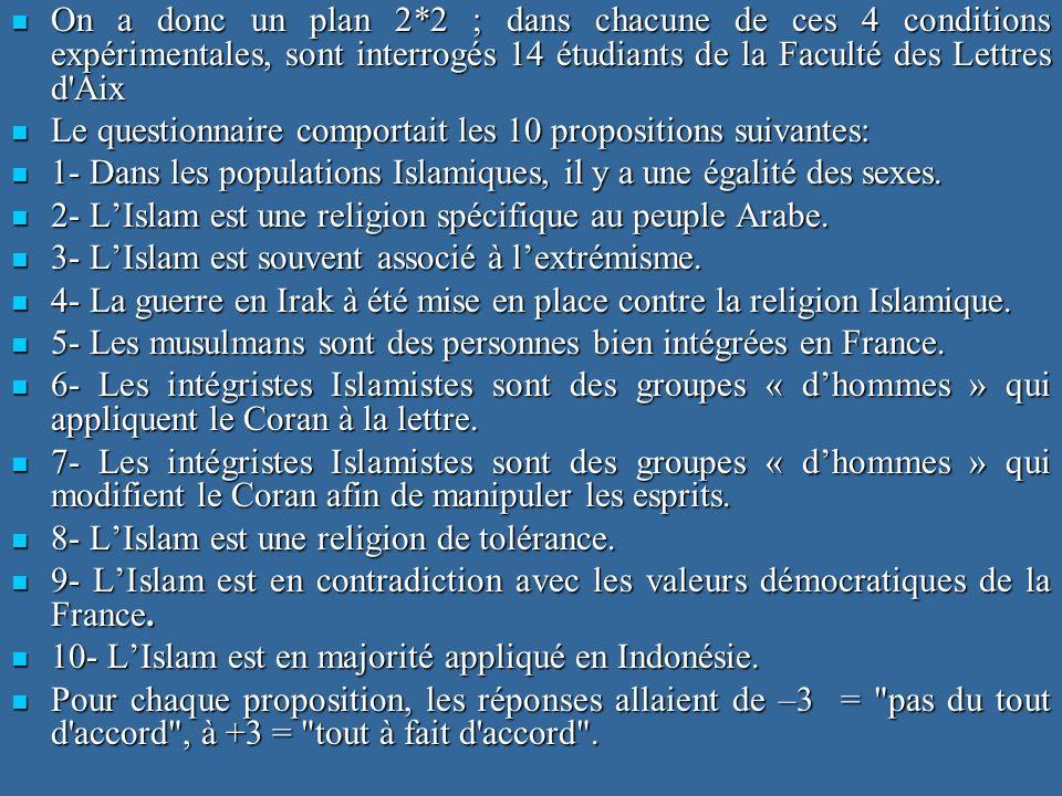 On a donc un plan 2*2 ; dans chacune de ces 4 conditions expérimentales, sont interrogés 14 étudiants de la Faculté des Lettres d Aix